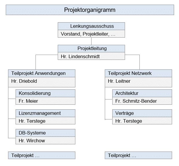 Ein Projektorganigramm bei Kanban