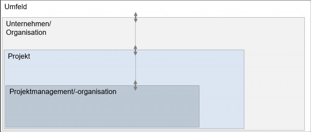 Abgrenzung des Projektmanagements
