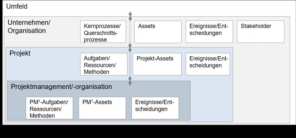 Elemente im Projektmanagement