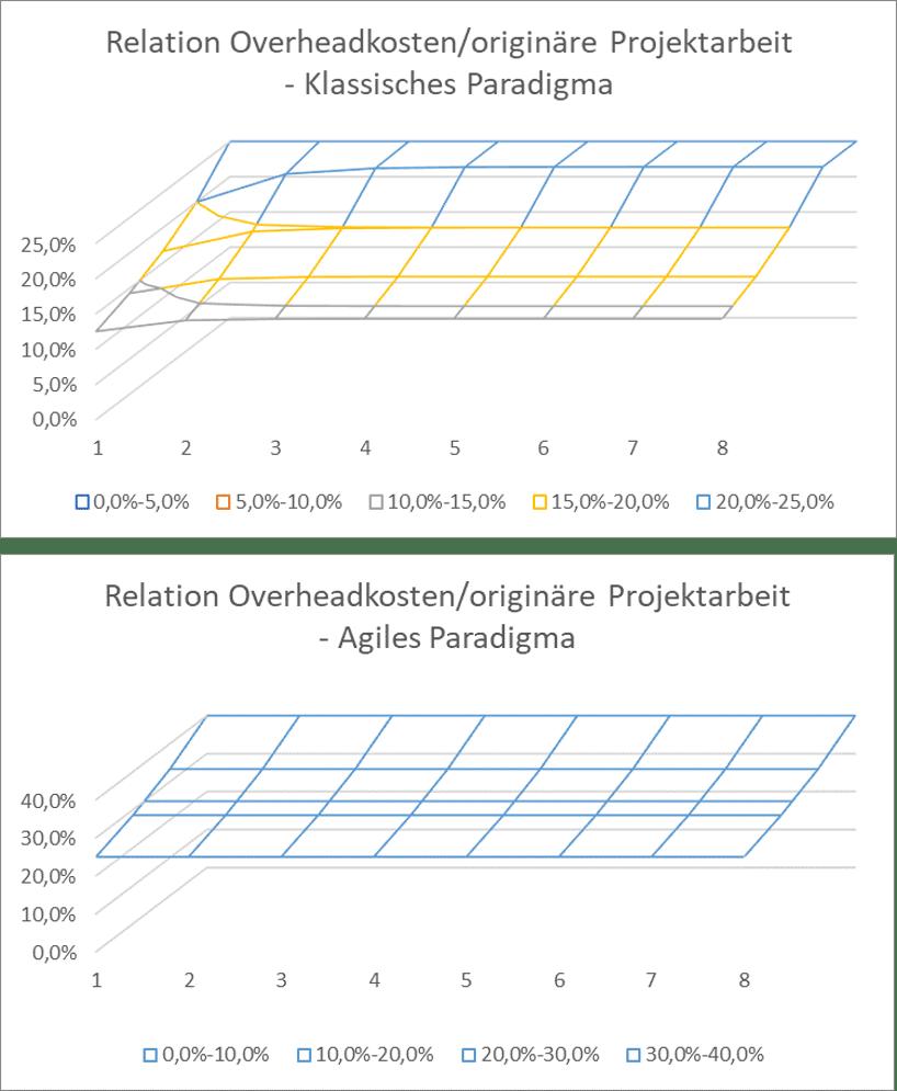 formale Effizienz des Projektmanagements