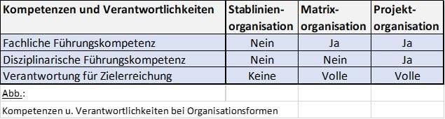 Organisationsformen, Kompetenzen