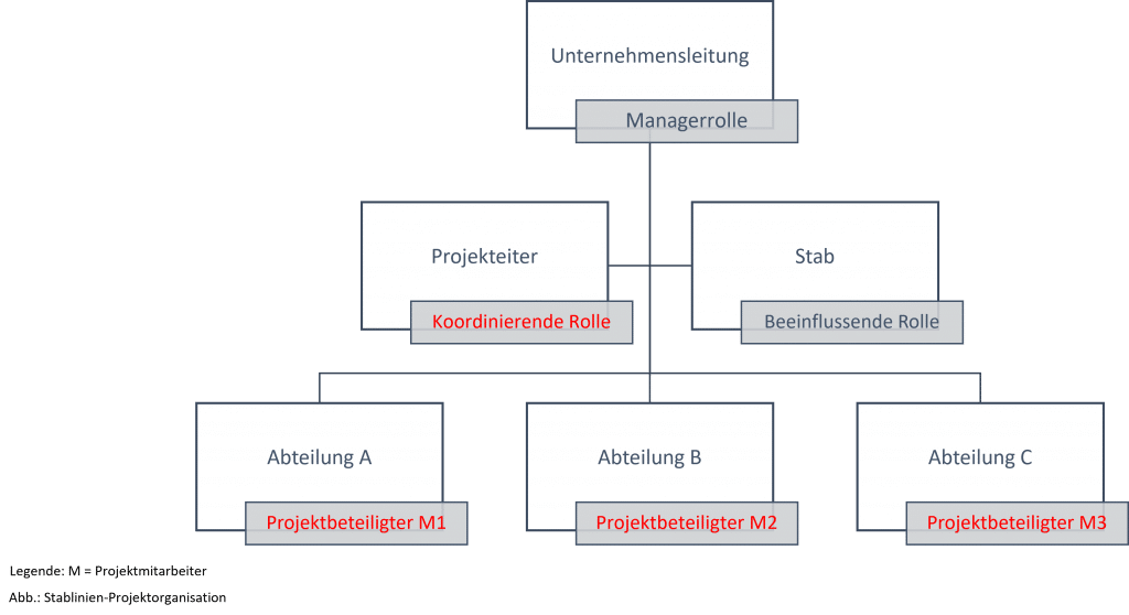 Stablinien-Projektorganisation