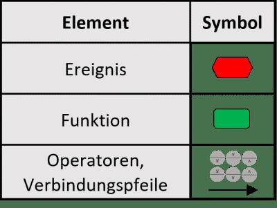Elemente und Symbole der ereignisgesteuerten Prozesskette