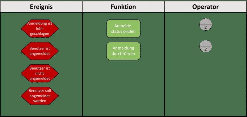 Symbole den Elementen der ereignisgesteuerten Prozesskette