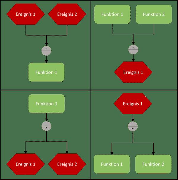 Mögliche Anwendungen der UND-Verknüpfung zur eEPK