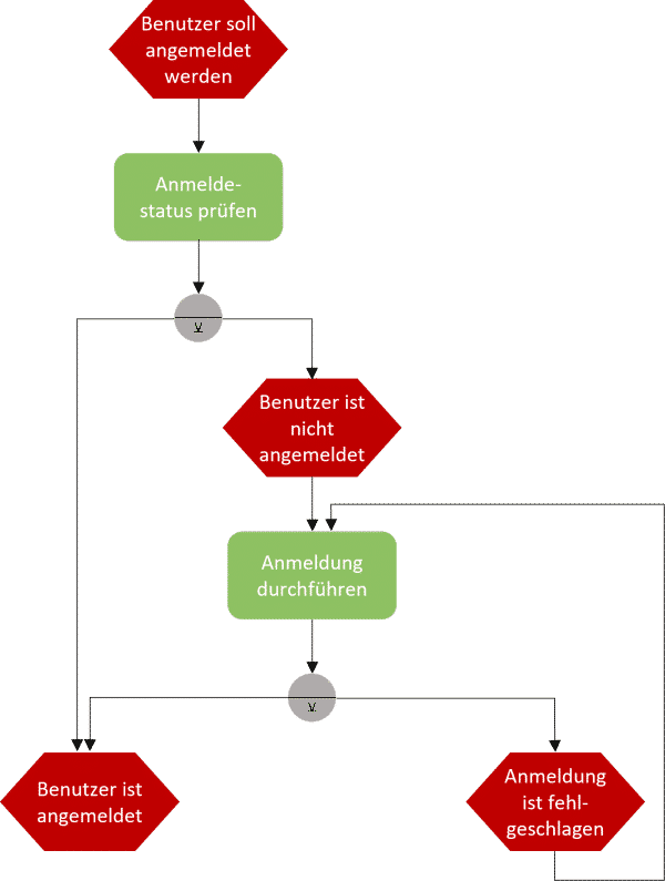 Systemanmeldungsbeispiel als Vorlage der ereignisgesteuerten Prozesskette