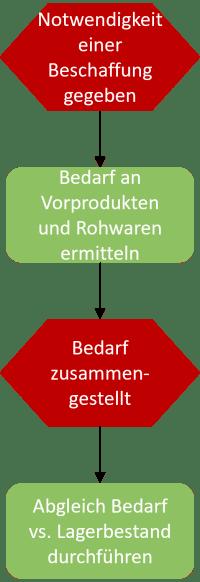 Beispiel Holzindustrie Beschaffungsprozess-EPK-1