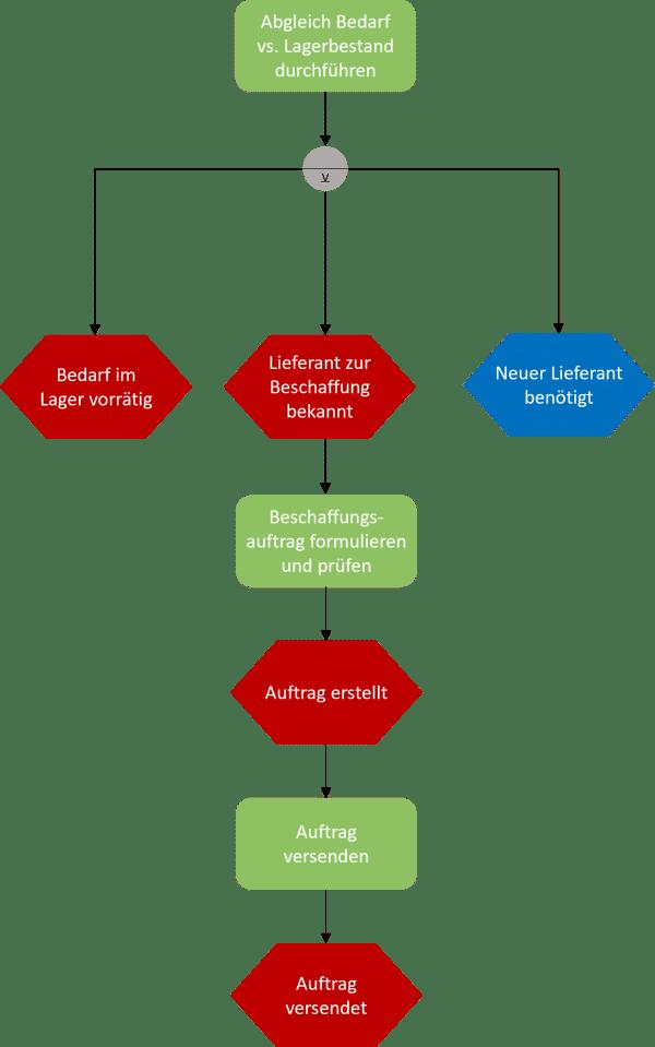 Beispiel Holzindustrie Beschaffungsprozess-EPK-2