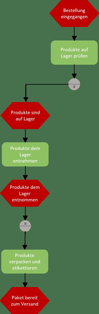 Beispiel Holzindustrie Bestellprozess beim Möbelhändler-EPK-1