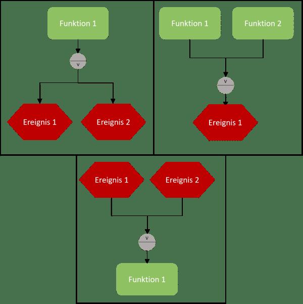 Mögliche Anwendungen der ODER-Verknüpfung zur EPK